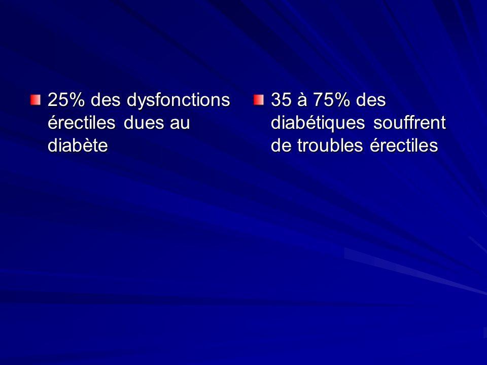 25% des dysfonctions érectiles dues au diabète