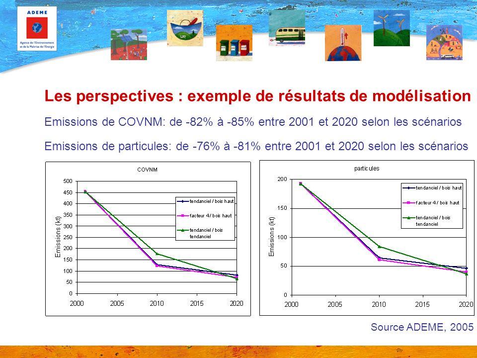 Les perspectives : exemple de résultats de modélisation