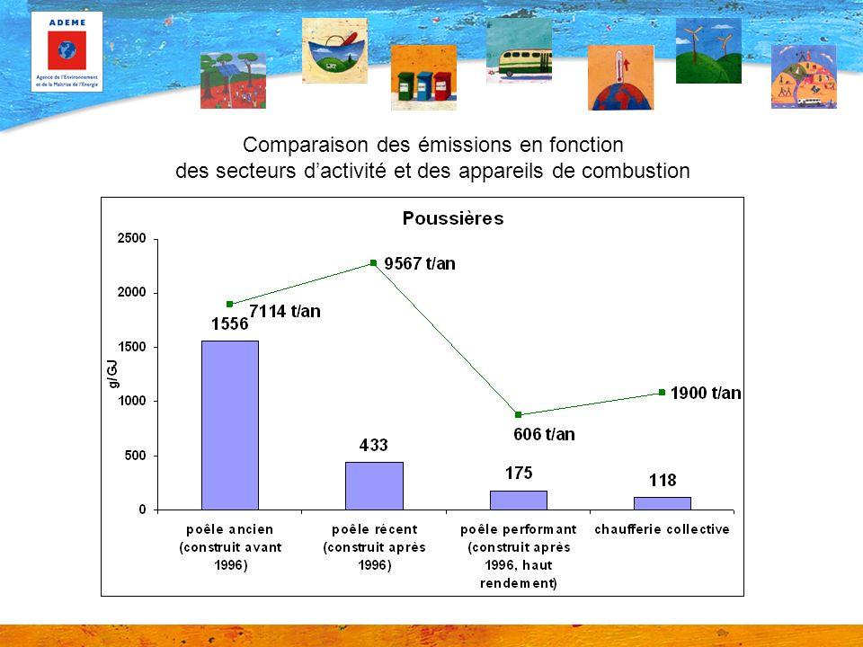 Comparaison des émissions en fonction