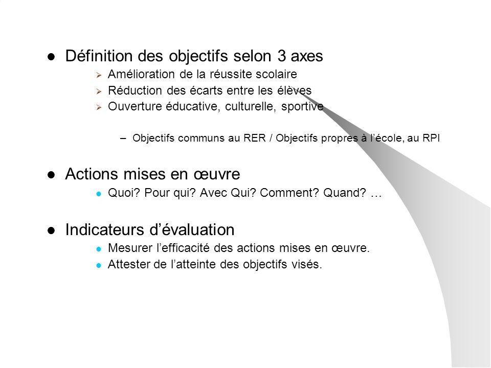Définition des objectifs selon 3 axes