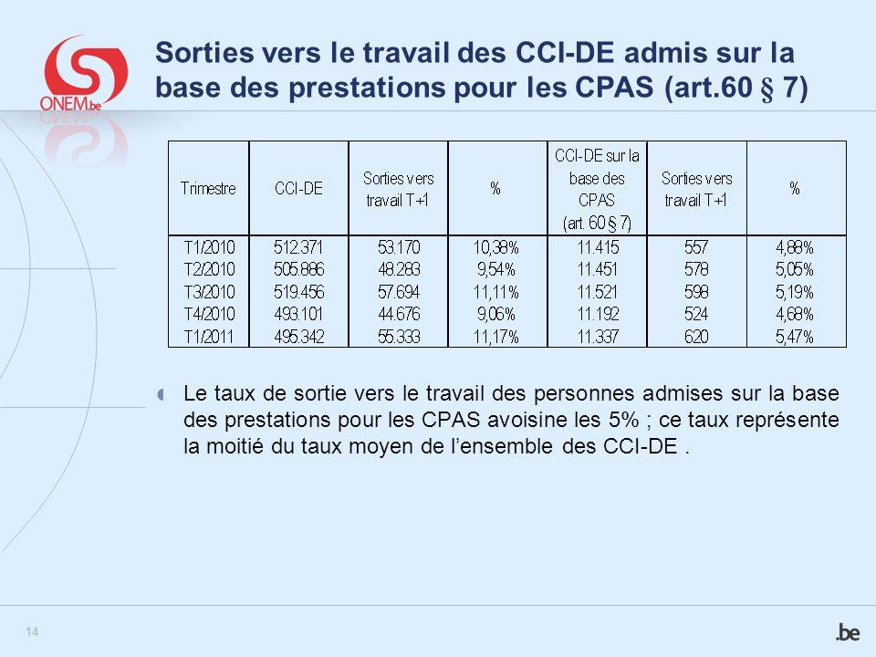 Sorties vers le travail des CCI-DE admis sur la base des prestations pour les CPAS (art.60 § 7)