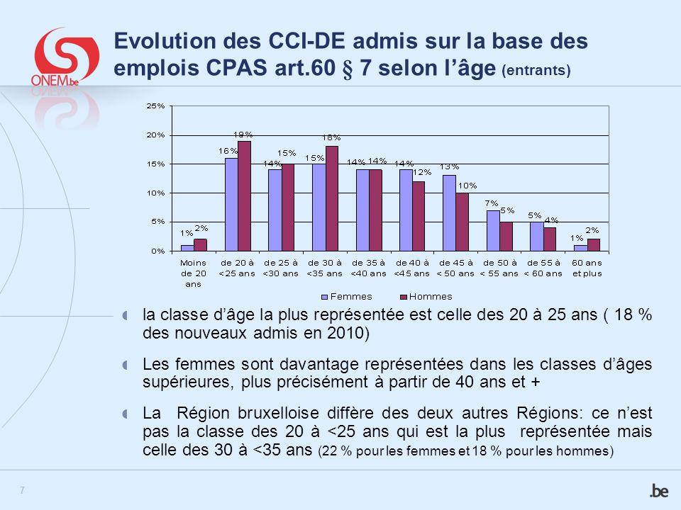 Evolution des CCI-DE admis sur la base des emplois CPAS art