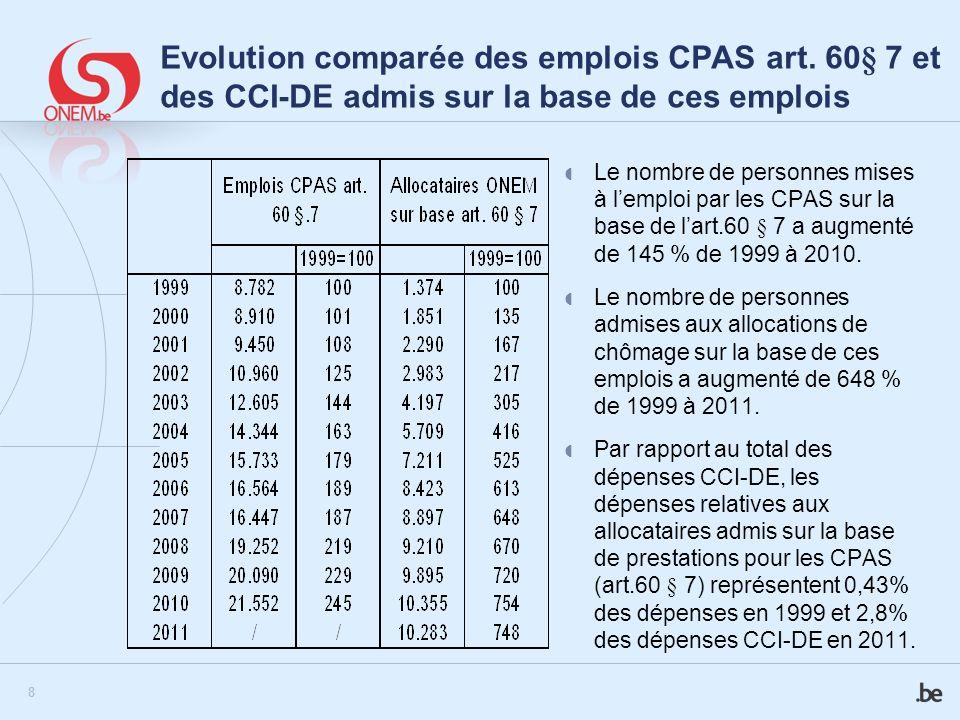 Evolution comparée des emplois CPAS art
