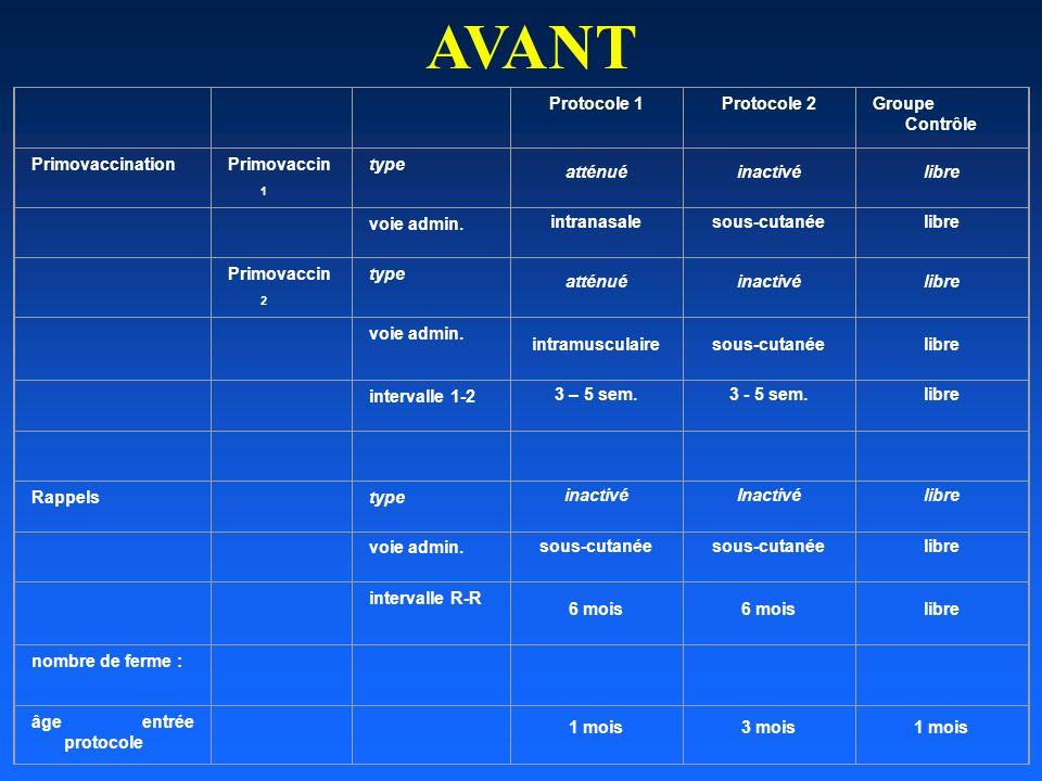 AVANT Protocole 1 Protocole 2 Groupe Contrôle Primovaccination