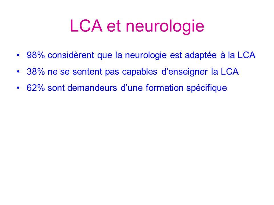 LCA et neurologie 98% considèrent que la neurologie est adaptée à la LCA. 38% ne se sentent pas capables d'enseigner la LCA.