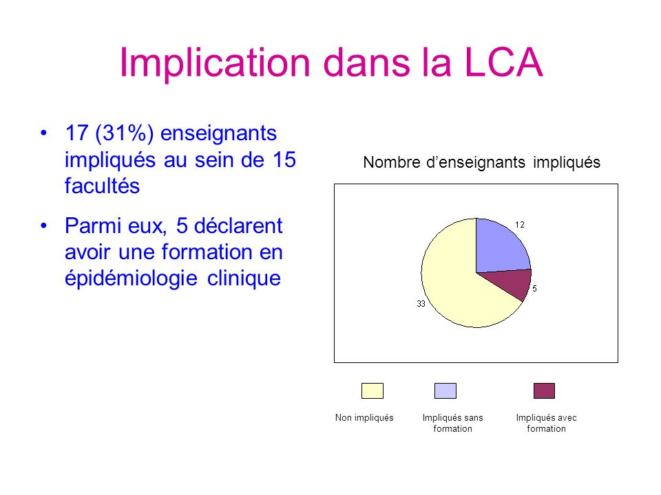 Implication dans la LCA