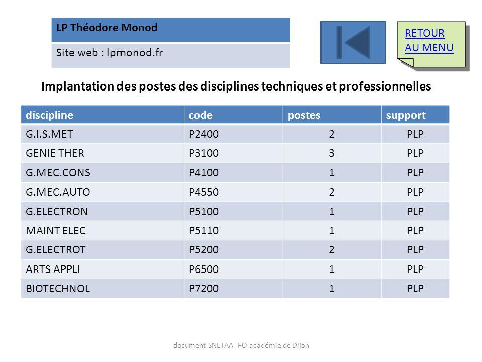 Implantation des postes des disciplines techniques et professionnelles