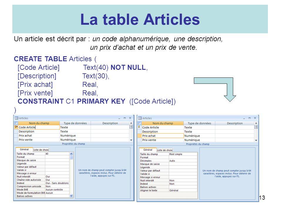 La table Articles Un article est décrit par : un code alphanumérique, une description, un prix d'achat et un prix de vente.