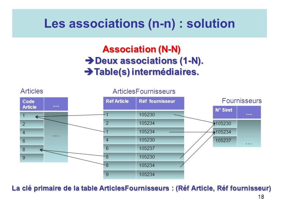 Les associations (n-n) : solution