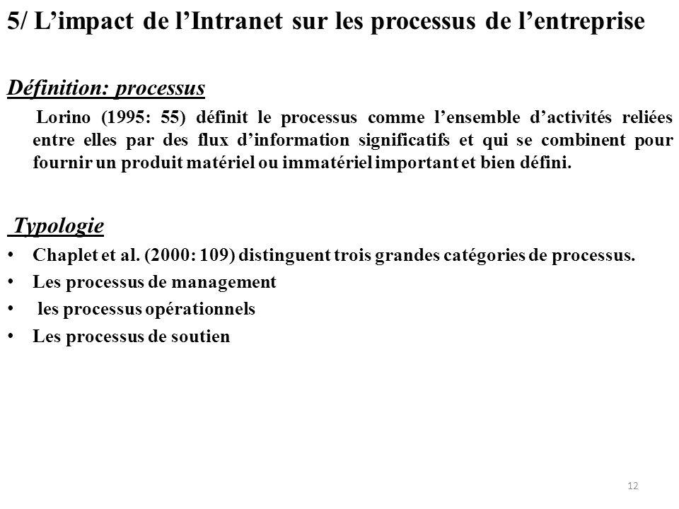 5/ L'impact de l'Intranet sur les processus de l'entreprise