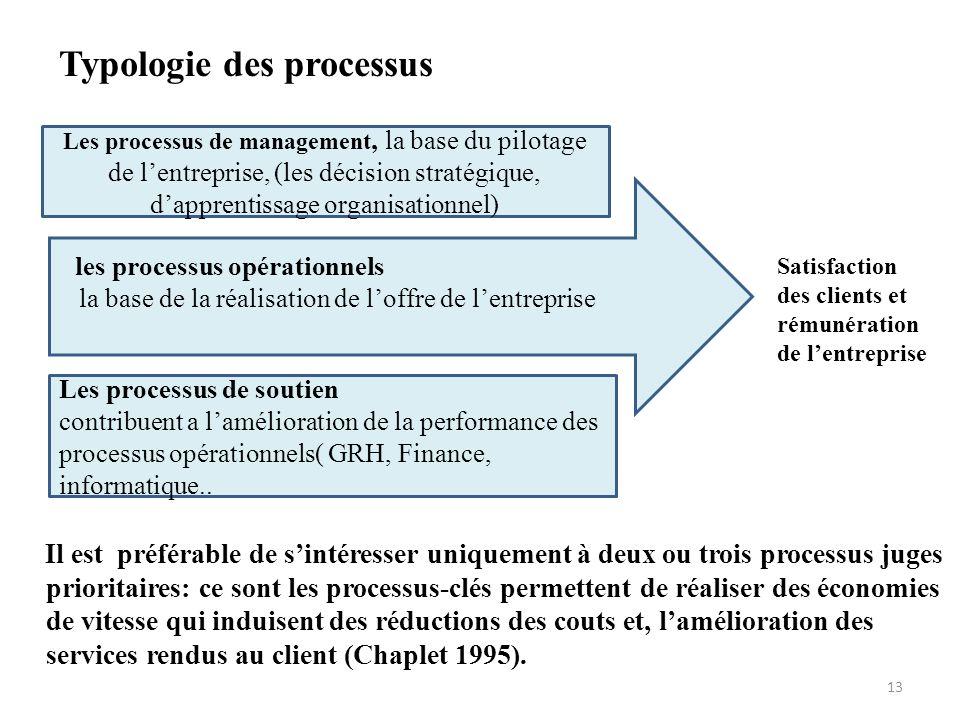 Typologie des processus