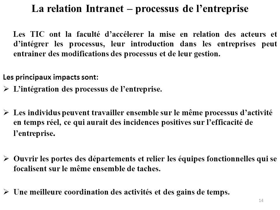 La relation Intranet – processus de l'entreprise
