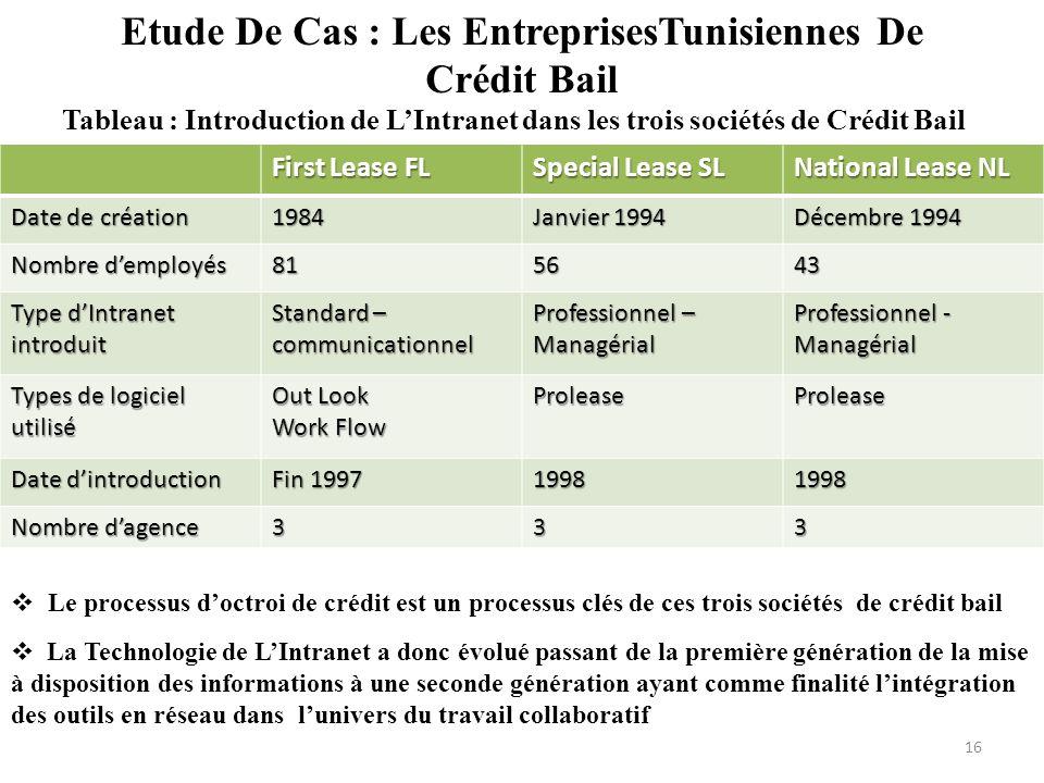 Etude De Cas : Les EntreprisesTunisiennes De Crédit Bail