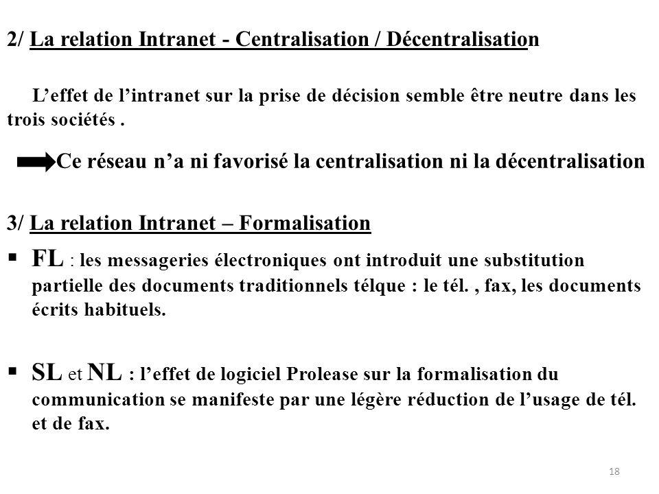 2/ La relation Intranet - Centralisation / Décentralisation