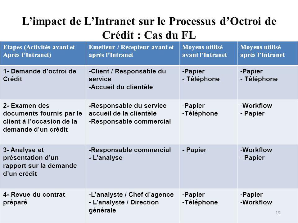 L'impact de L'Intranet sur le Processus d'Octroi de Crédit : Cas du FL
