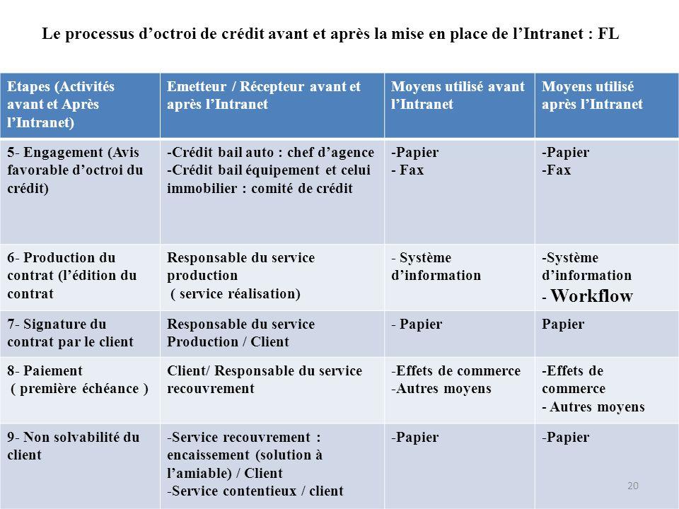 Le processus d'octroi de crédit avant et après la mise en place de l'Intranet : FL