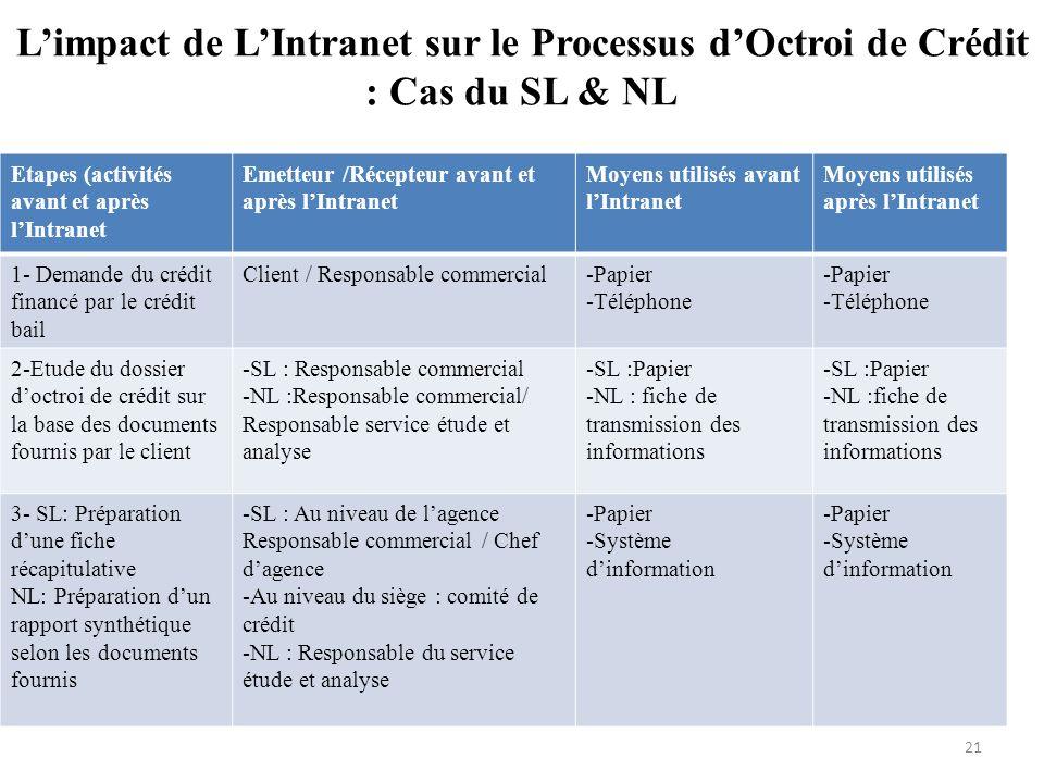 L'impact de L'Intranet sur le Processus d'Octroi de Crédit : Cas du SL & NL