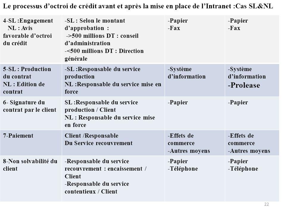 Le processus d'octroi de crédit avant et après la mise en place de l'Intranet :Cas SL&NL