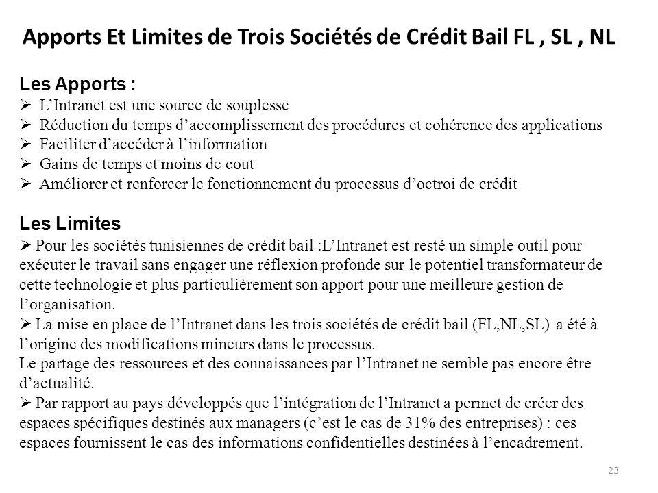 Apports Et Limites de Trois Sociétés de Crédit Bail FL , SL , NL