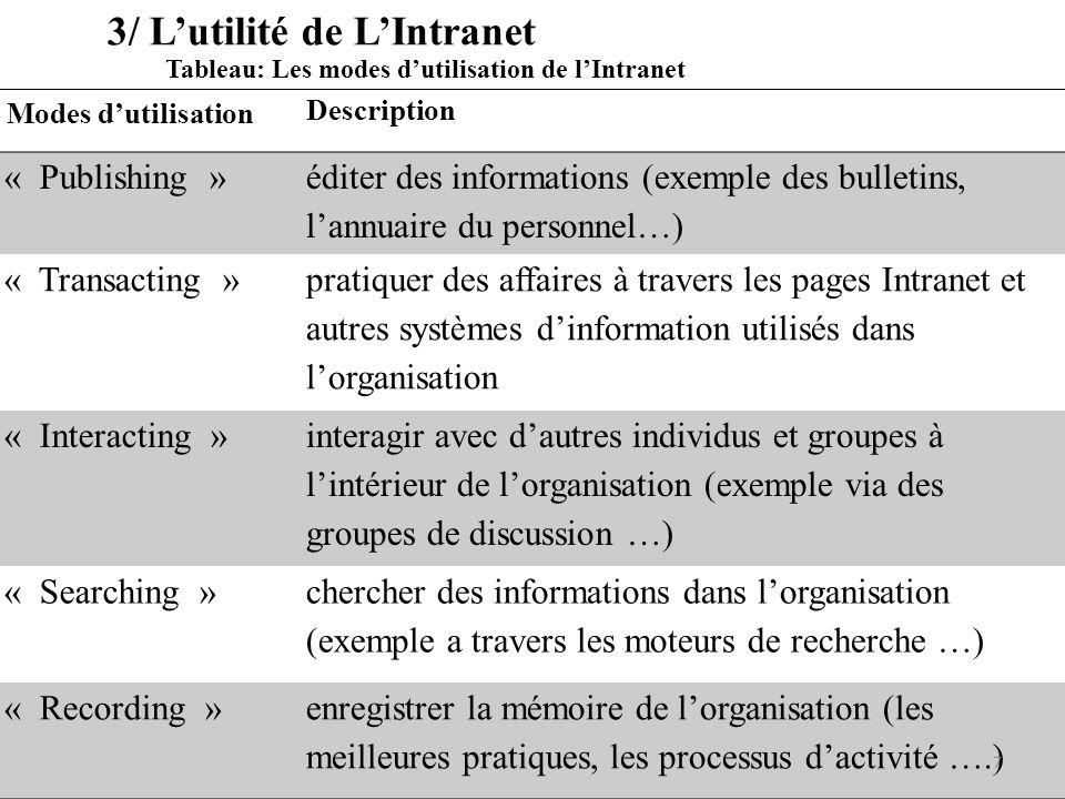 3/ L'utilité de L'Intranet