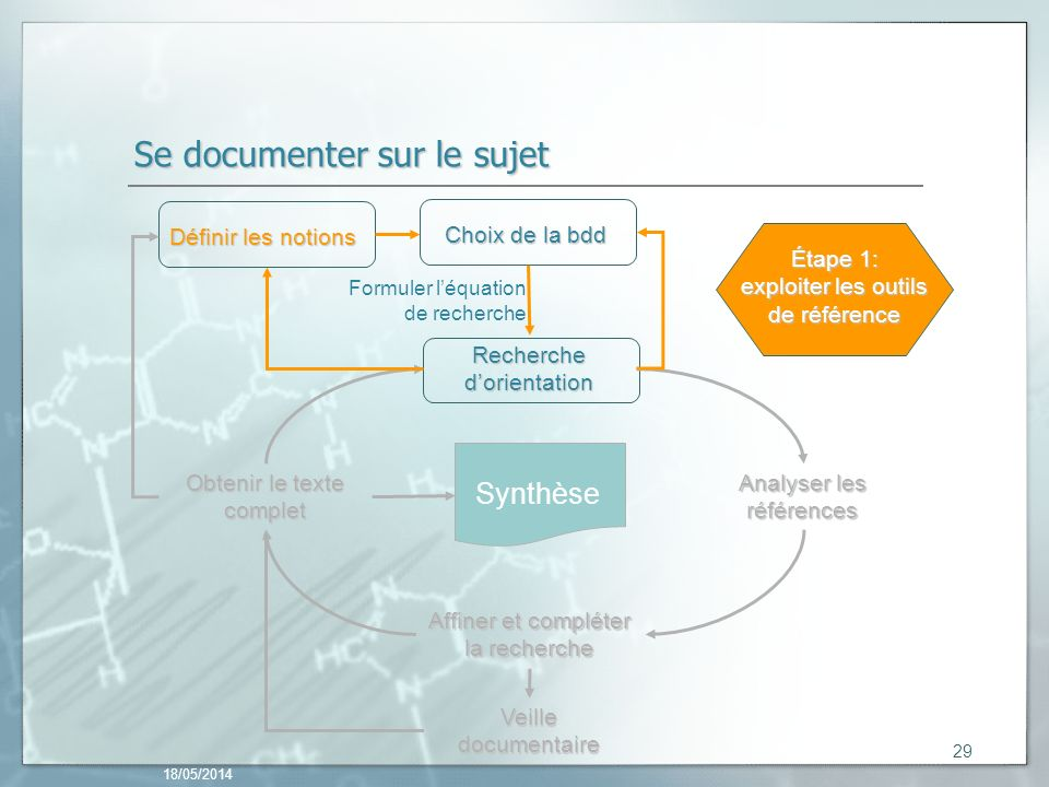 Se documenter sur le sujet