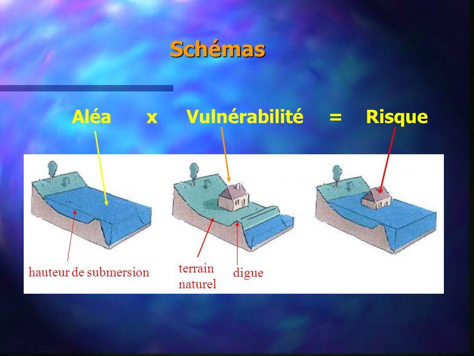 Schémas Aléa x Vulnérabilité = Risque terrain naturel
