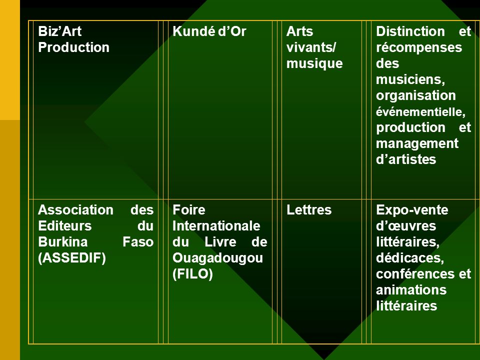 Biz'Art Production Kundé d'Or. Arts vivants/ musique.