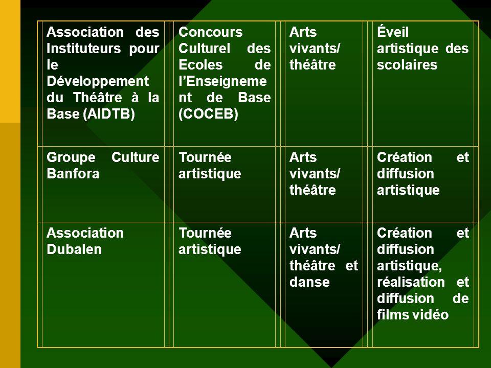 Association des Instituteurs pour le Développement du Théâtre à la Base (AIDTB)