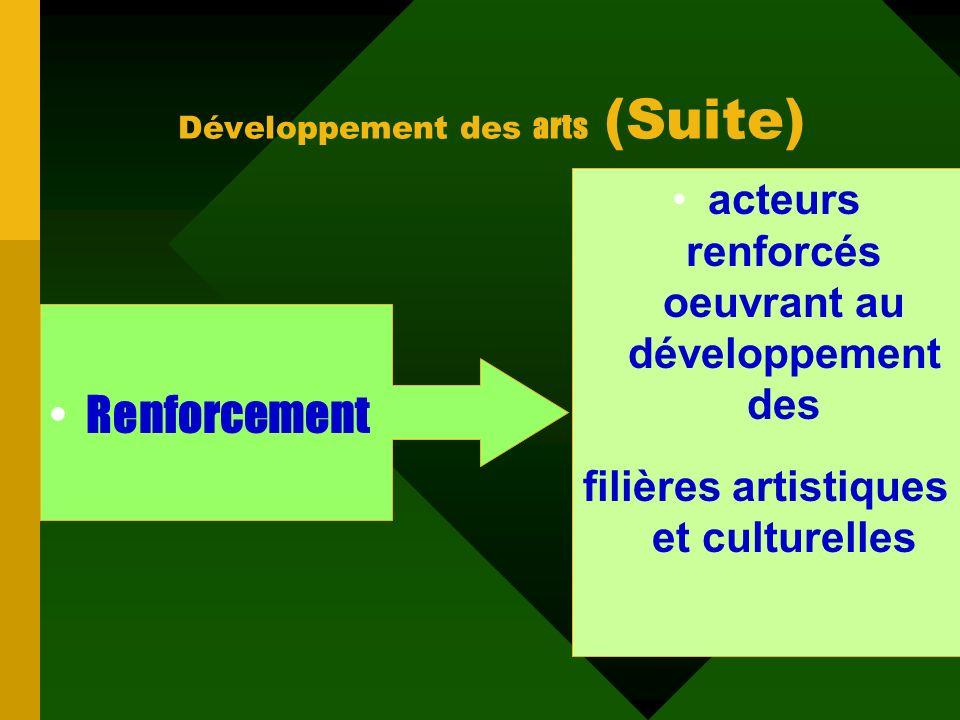 Développement des arts (Suite)