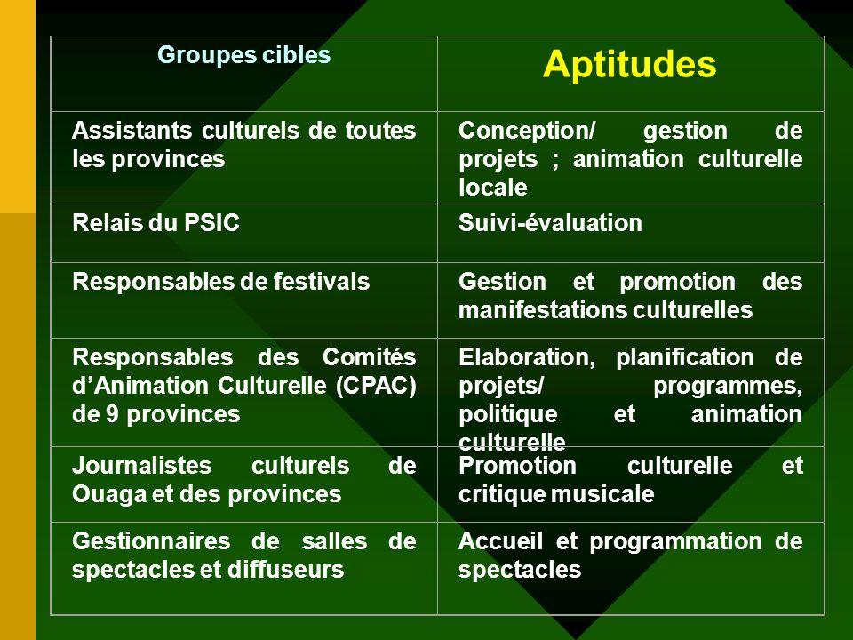 Aptitudes Groupes cibles Assistants culturels de toutes les provinces