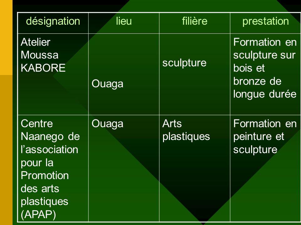 désignation lieu. filière. prestation. Atelier Moussa KABORE. Ouaga. sculpture. Formation en sculpture sur bois et bronze de longue durée.