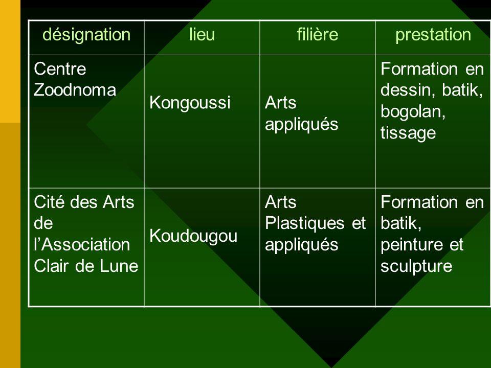 désignation lieu. filière. prestation. Centre Zoodnoma. Kongoussi. Arts appliqués. Formation en dessin, batik, bogolan, tissage.