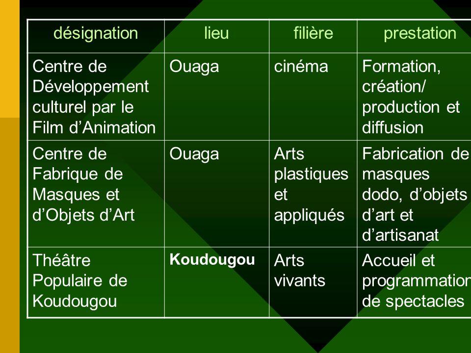 Centre de Développement culturel par le Film d'Animation Ouaga cinéma