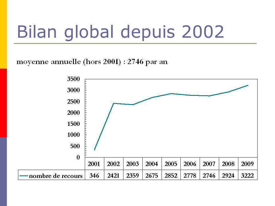 Bilan global depuis 2002 Légère hausse 180 recours supplém