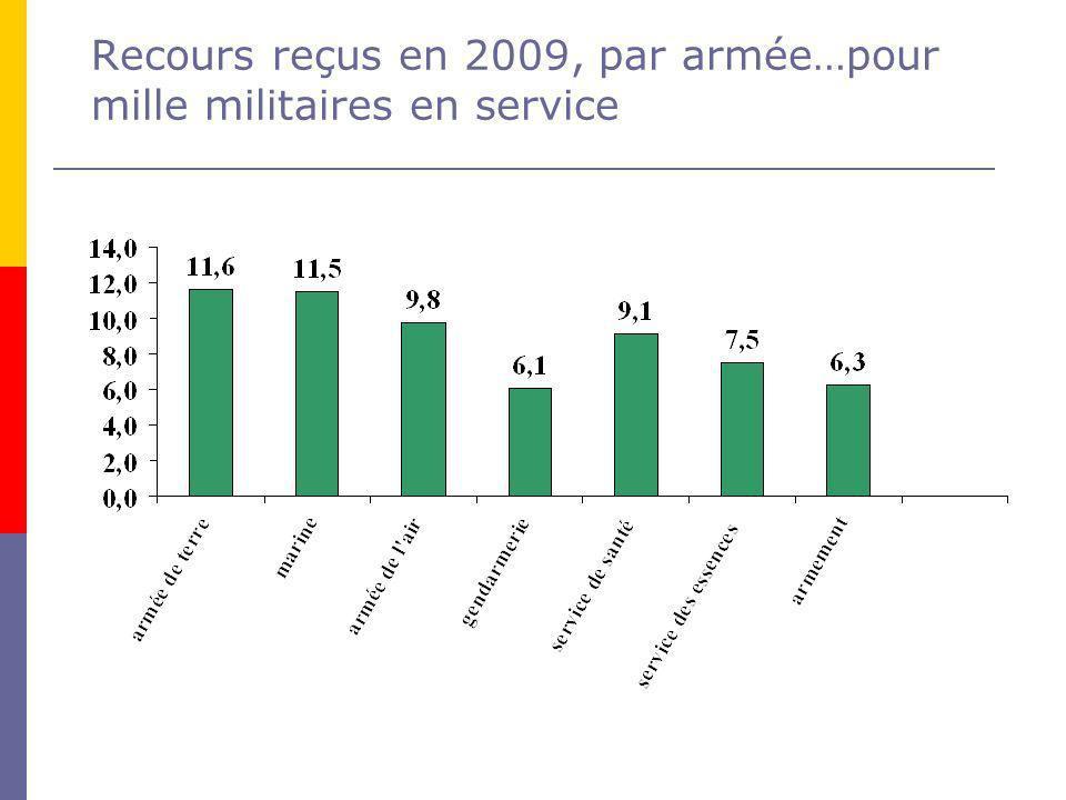 Recours reçus en 2009, par armée…pour mille militaires en service