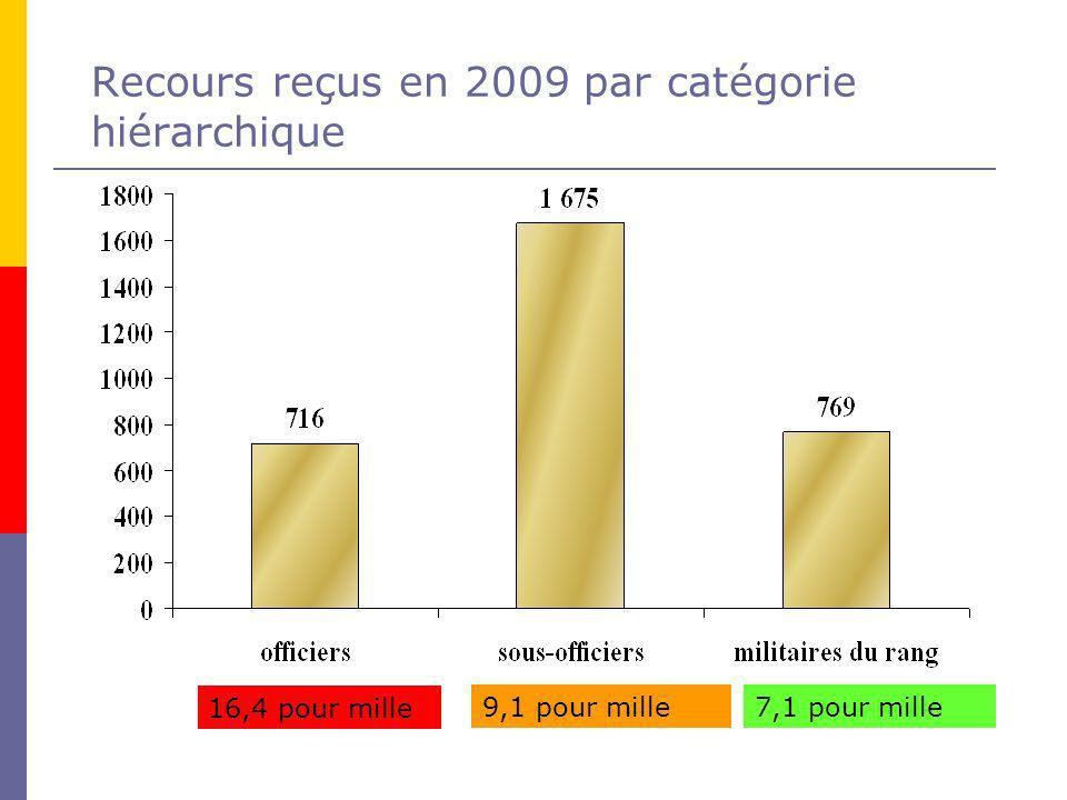 Recours reçus en 2009 par catégorie hiérarchique