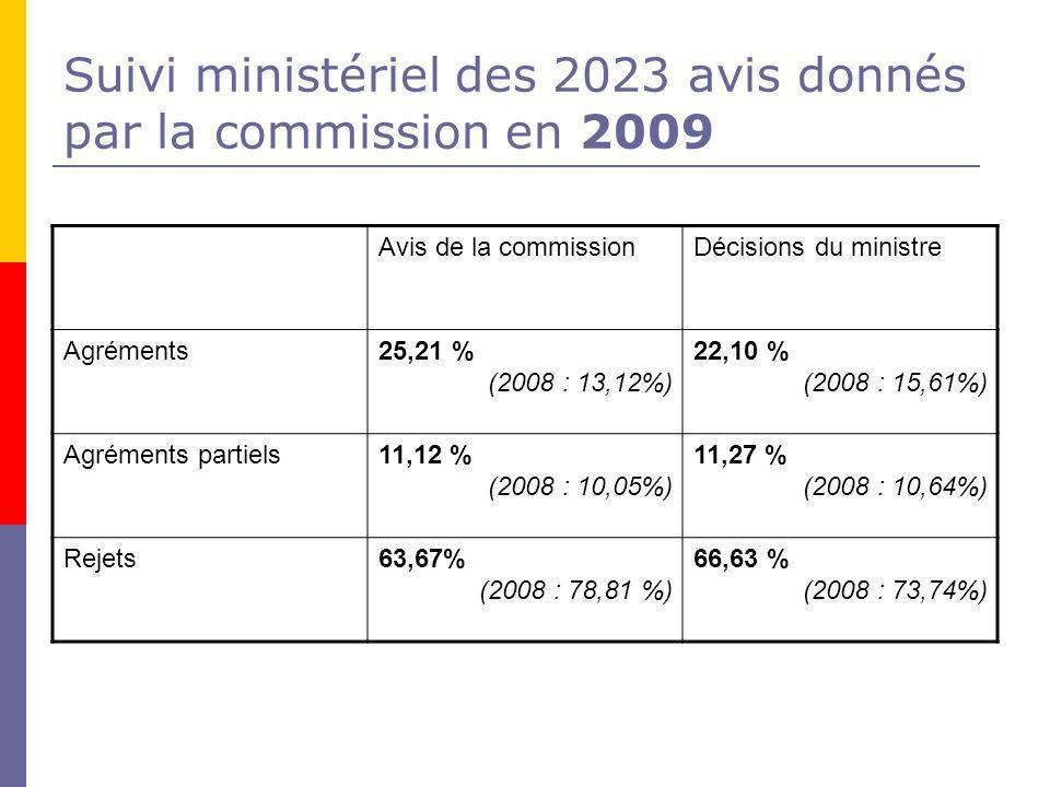 Suivi ministériel des 2023 avis donnés par la commission en 2009