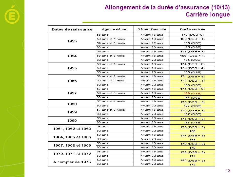 Allongement de la durée d'assurance (10/13) Carrière longue