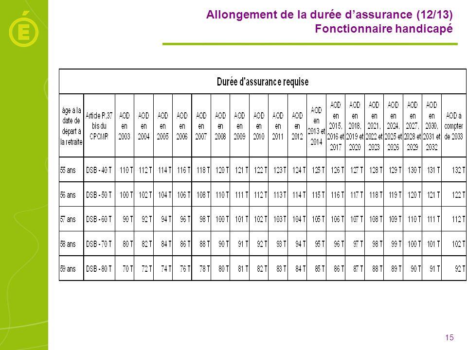 Allongement de la durée d'assurance (12/13) Fonctionnaire handicapé
