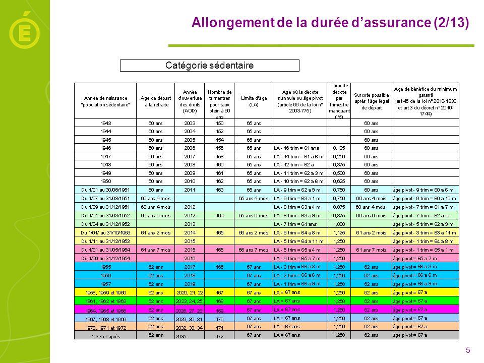 Allongement de la durée d'assurance (2/13)