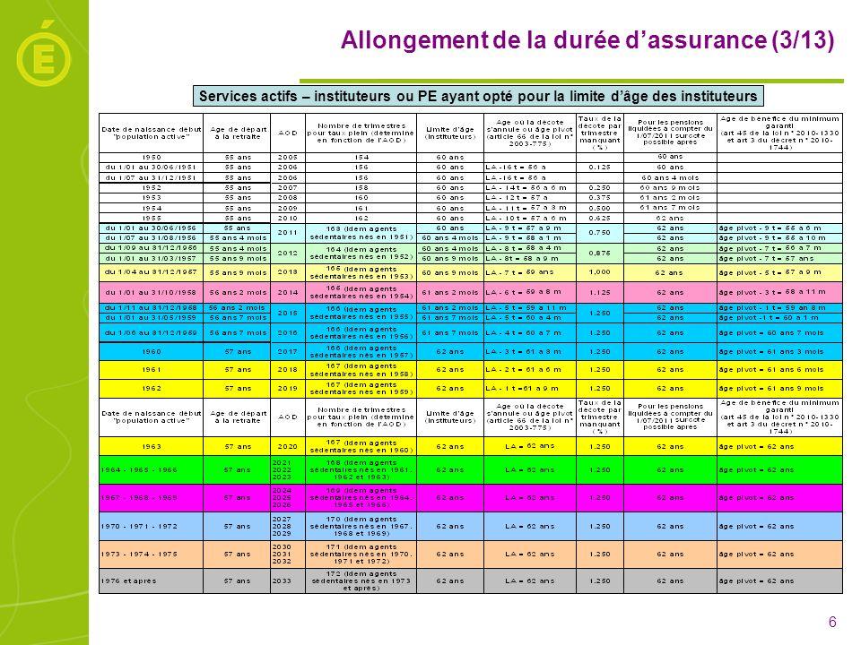 Allongement de la durée d'assurance (3/13)
