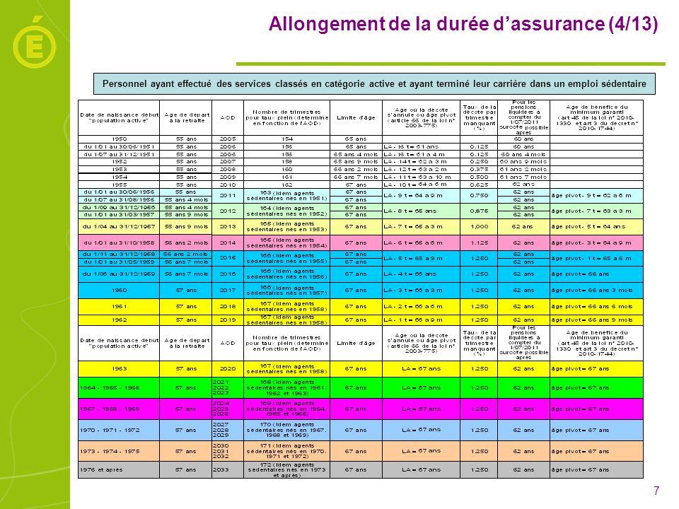 Allongement de la durée d'assurance (4/13)