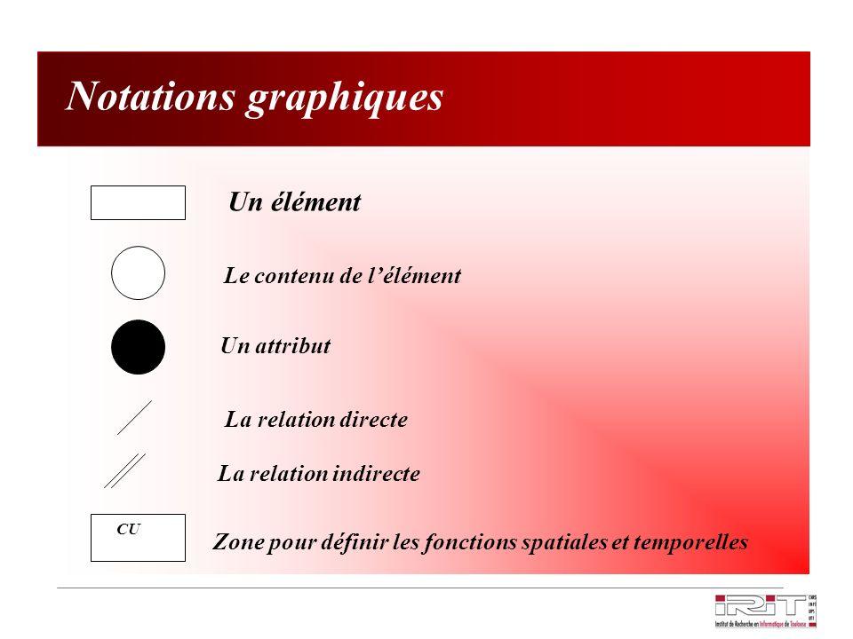 Notations graphiques Un élément Le contenu de l'élément Un attribut