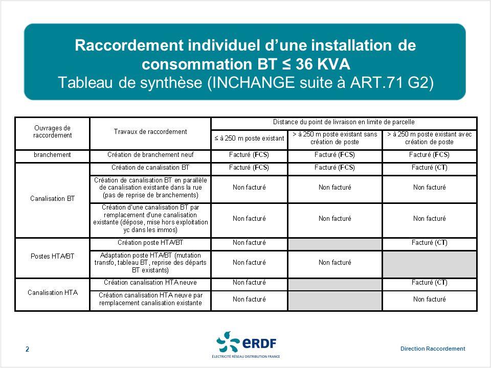 Raccordement individuel d'une installation de consommation BT ≤ 36 KVA Tableau de synthèse (INCHANGE suite à ART.71 G2)