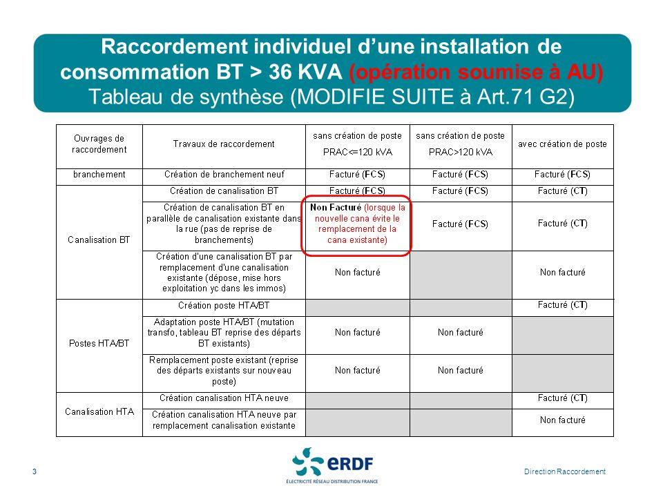 Raccordement individuel d'une installation de consommation BT > 36 KVA (opération soumise à AU) Tableau de synthèse (MODIFIE SUITE à Art.71 G2)