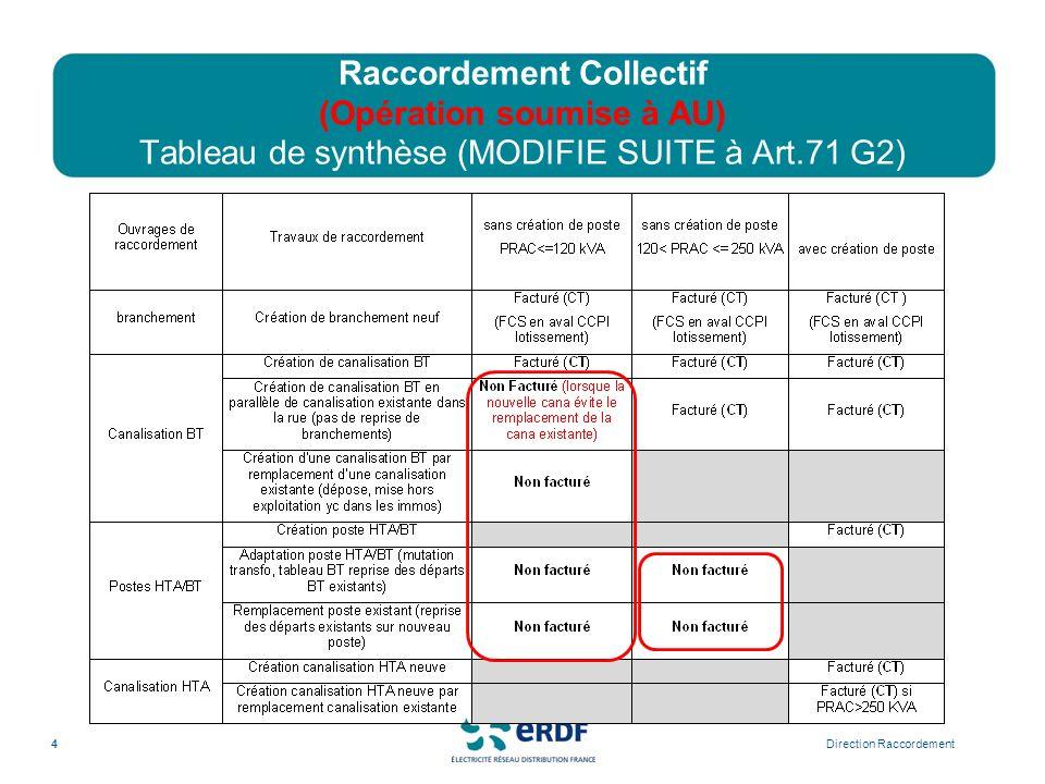Raccordement Collectif (Opération soumise à AU) Tableau de synthèse (MODIFIE SUITE à Art.71 G2)