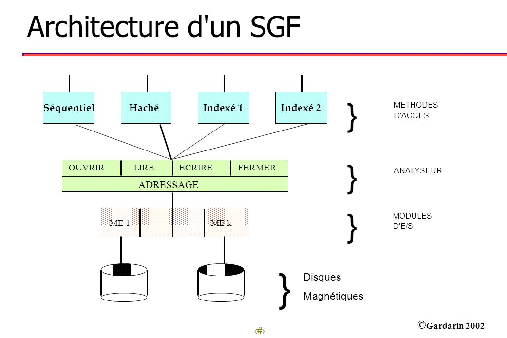 } Architecture d un SGF Disques Magnétiques ADRESSAGE Séquentiel Haché