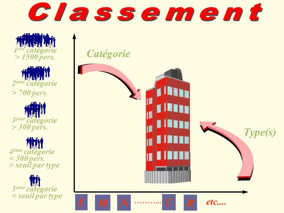 Classement Catégorie Type(s) L M N U R etc.... 1ère catégorie