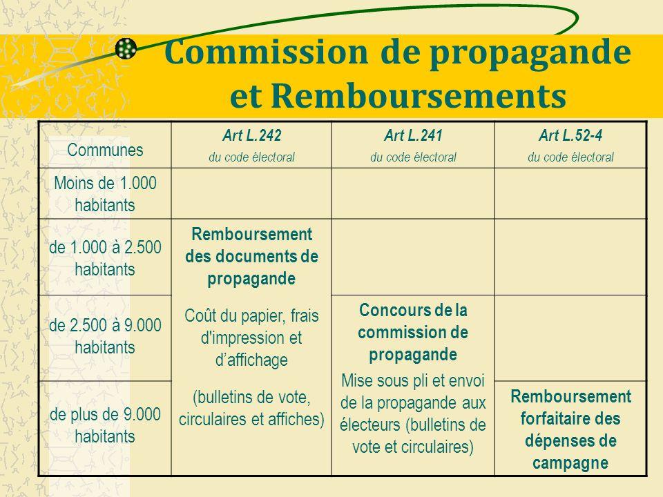 Commission de propagande et Remboursements