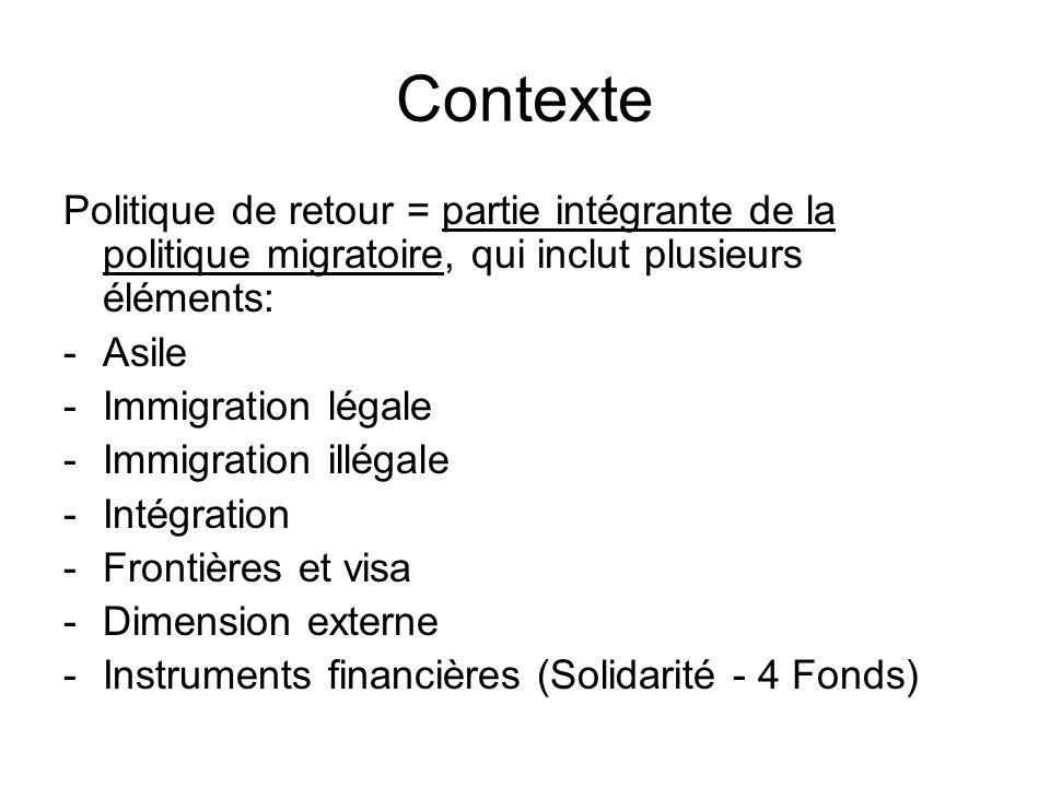 Contexte Politique de retour = partie intégrante de la politique migratoire, qui inclut plusieurs éléments: